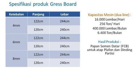 Spesifikasi produk Gress Board